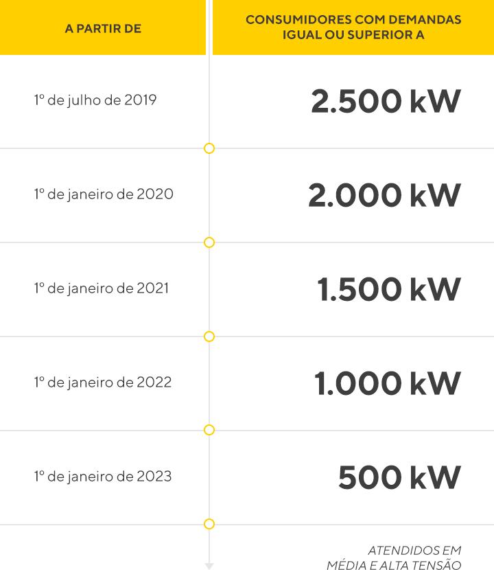 Quantidade de energia por consumidor, de 2019 a 2023.