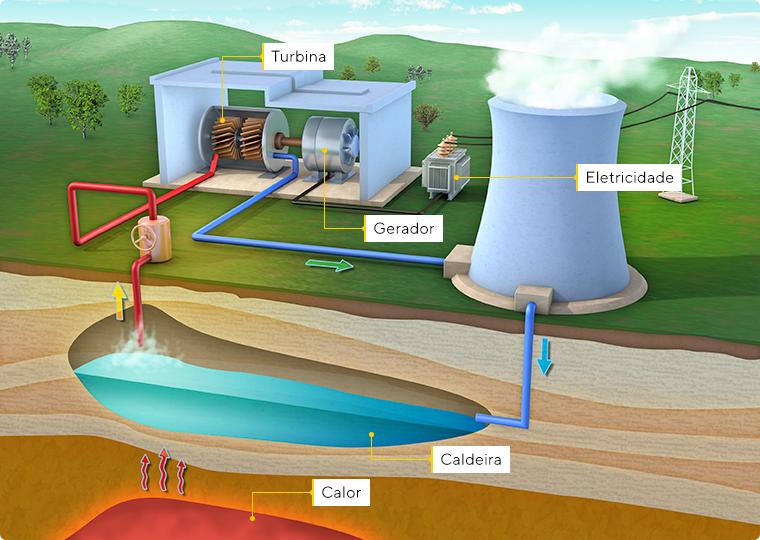 O que é energia térmica